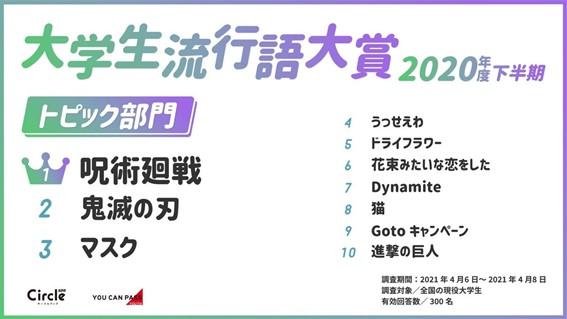 大学生に人気のアニメ2020年